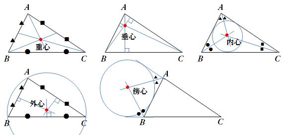 は 「三角形の五心, 5心, 三角形 ...