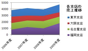 面グラフ(層グラフ)